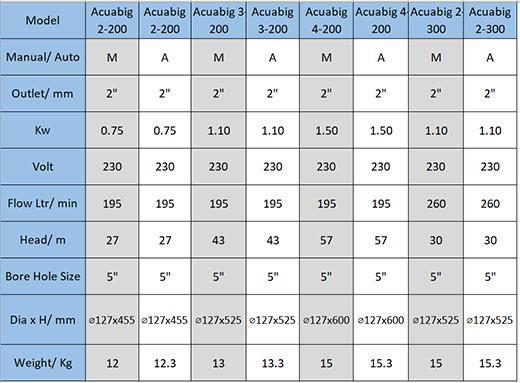 Acuabig Pump Data