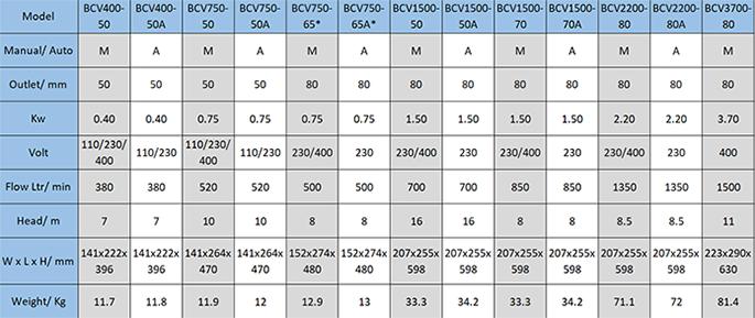 BCV Pump Data