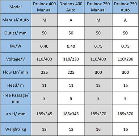Drainox Data