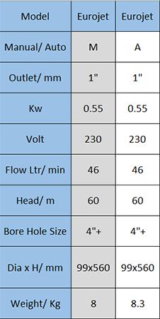 Eurojet Pump Data