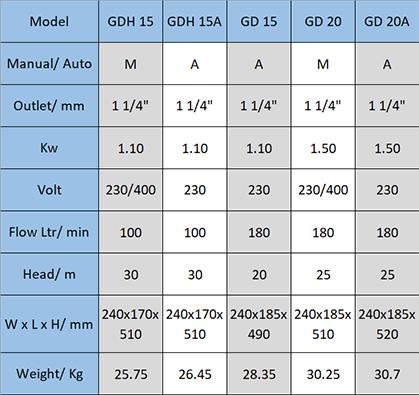 GD Grinder Pump Data