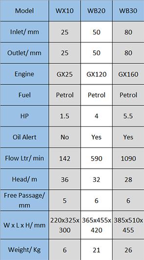 Honda WX WB Data