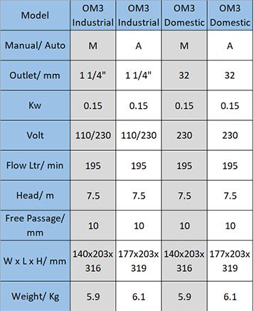 OM3 Pump Technical Data