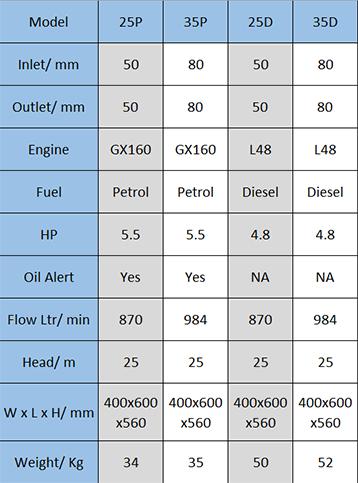 Poly Pump Data